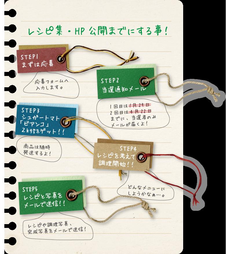 レシピ集・HP公開までにする事!